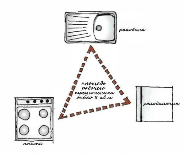 Робочий трикутник
