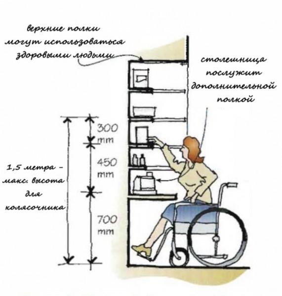 Висота шафи для людини на колясці